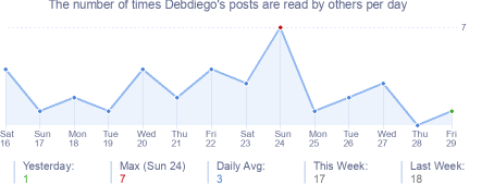 How many times Debdiego's posts are read daily