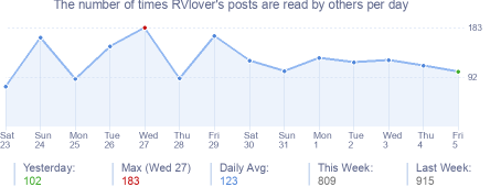 How many times RVlover's posts are read daily
