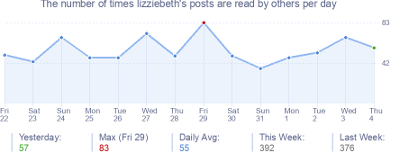 How many times lizziebeth's posts are read daily