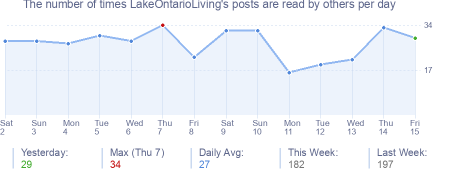 How many times LakeOntarioLiving's posts are read daily