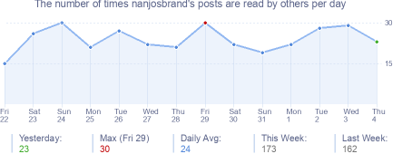 How many times nanjosbrand's posts are read daily