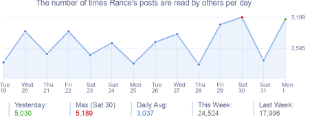 How many times Rance's posts are read daily