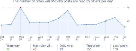 How many times wilsoncole's posts are read daily