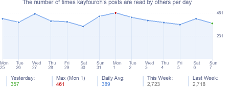 How many times kayfouroh's posts are read daily