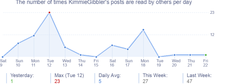 How many times KimmieGibbler's posts are read daily