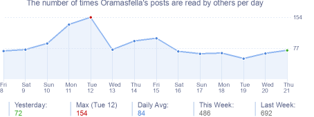 How many times Oramasfella's posts are read daily