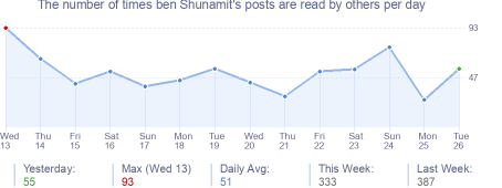 How many times ben Shunamit's posts are read daily
