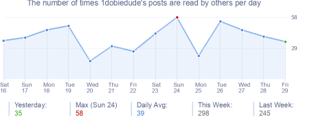 How many times 1dobiedude's posts are read daily