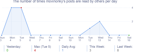 How many times movinonky's posts are read daily