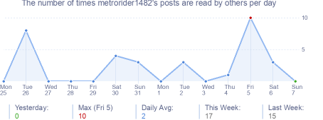 How many times metrorider1482's posts are read daily