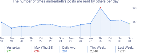 How many times andreabeth's posts are read daily