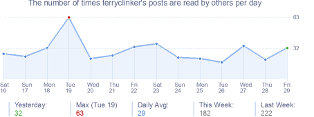 How many times terryclinker's posts are read daily
