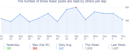 How many times Kees's posts are read daily