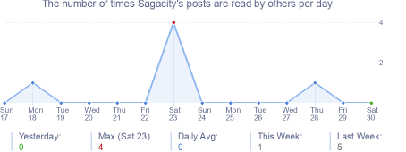 How many times Sagacity's posts are read daily