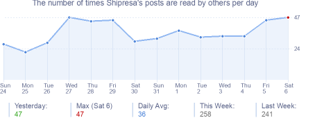 How many times Shipresa's posts are read daily