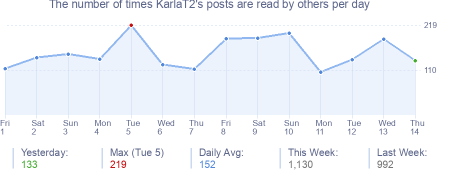 How many times KarlaT2's posts are read daily