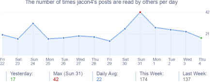 How many times jacon4's posts are read daily