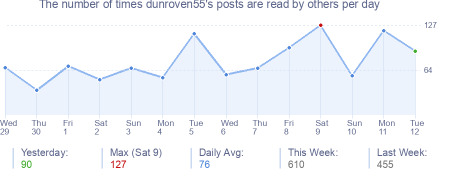 How many times dunroven55's posts are read daily