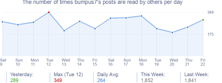 How many times bumpus7's posts are read daily