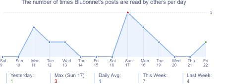 How many times Blubonnet's posts are read daily