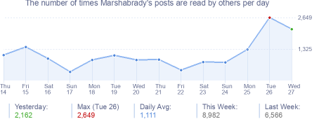 How many times Marshabrady's posts are read daily