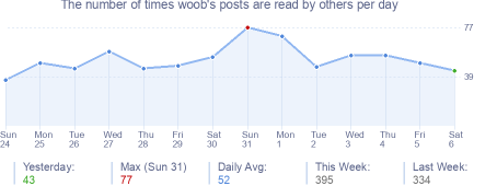 How many times woob's posts are read daily