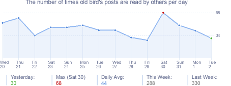 How many times old bird's posts are read daily
