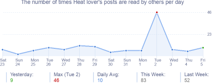 How many times Heat lover's posts are read daily