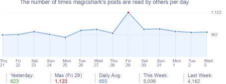 How many times magicshark's posts are read daily