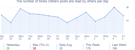 How many times Cfella's posts are read daily