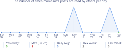 How many times mamasar's posts are read daily