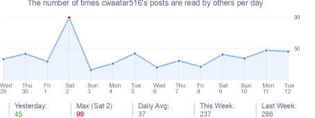 How many times cwaatar516's posts are read daily