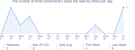 How many times Silverhdme's posts are read daily