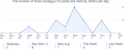 How many times nyceguy73's posts are read daily