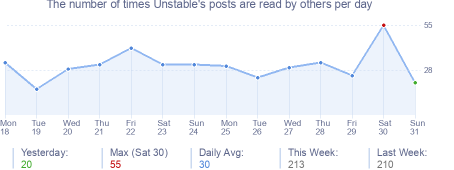 How many times Unstable's posts are read daily