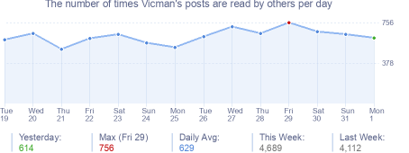 How many times Vicman's posts are read daily