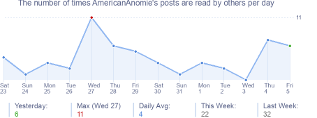 How many times AmericanAnomie's posts are read daily