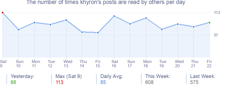 How many times khyron's posts are read daily