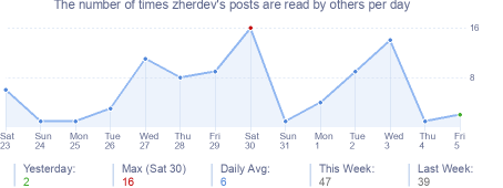 How many times zherdev's posts are read daily