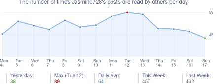 How many times Jasmine728's posts are read daily