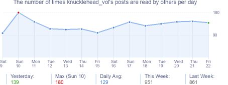 How many times knucklehead_vol's posts are read daily