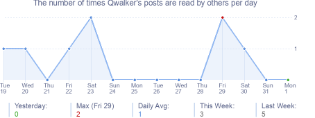 How many times Qwalker's posts are read daily