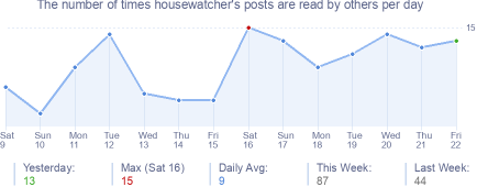 How many times housewatcher's posts are read daily