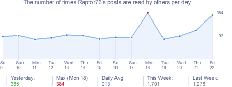 How many times Raptor76's posts are read daily