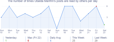 How many times Ubalda Manfrin's posts are read daily