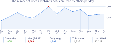 How many times GldnRule's posts are read daily