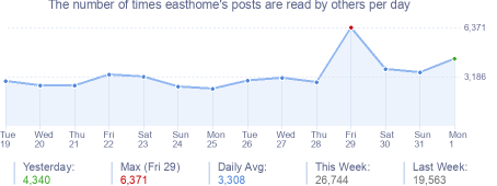 How many times easthome's posts are read daily