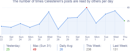 How many times Celesteren's posts are read daily