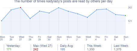 How many times kadylady's posts are read daily