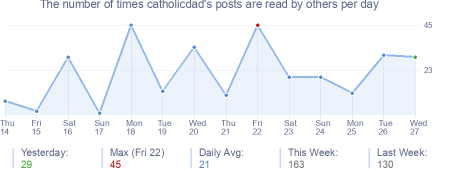 How many times catholicdad's posts are read daily